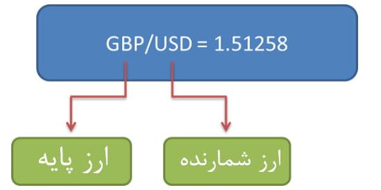 نسبت نرخ ارز در فارکس